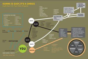 karma chart